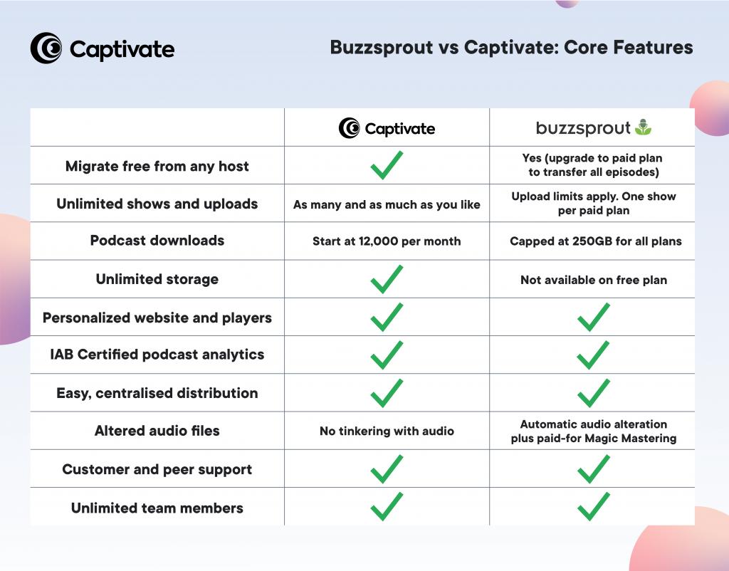 buzzsprout vs captivate: core feature comparison