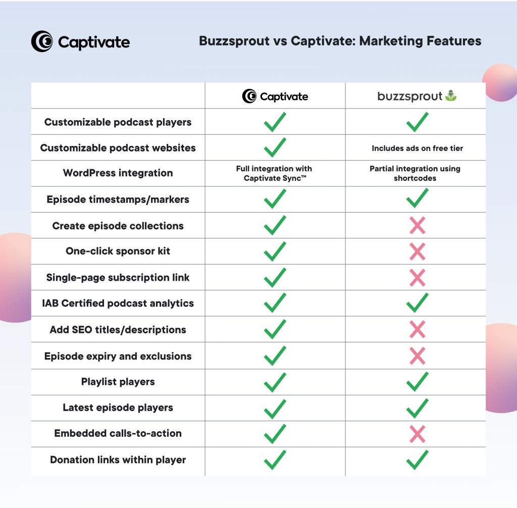 buzzsprout vs captivate: marketing features comparison