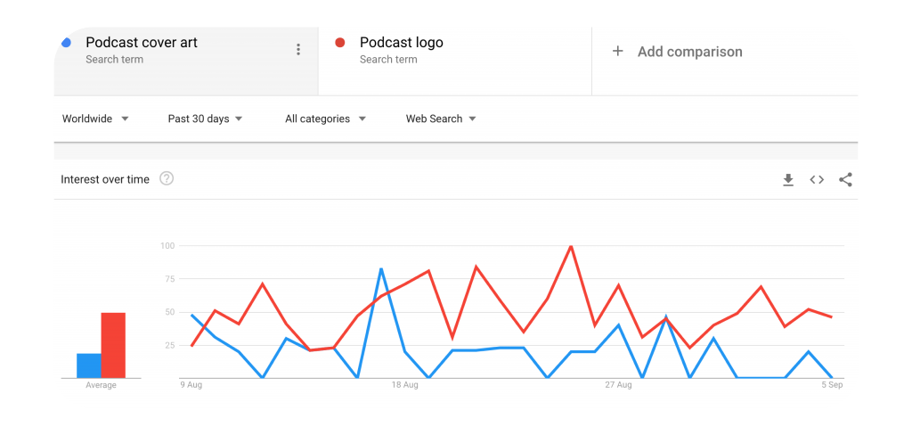 This Google Trends search shows that over the past 30 days, the term 'podcast logo' returns a greater amount of searches overall than 'podcast cover art'.