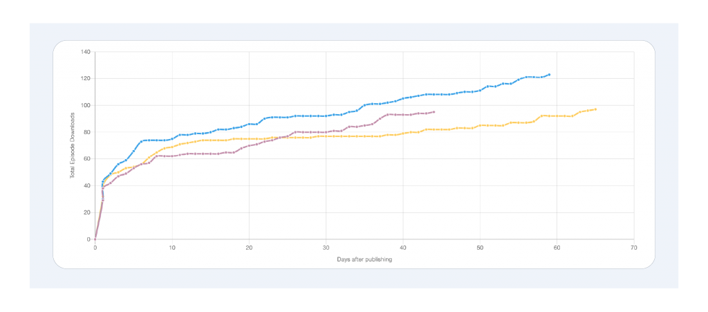 A screenshot of Captivate's timeline/episode comparison tool
