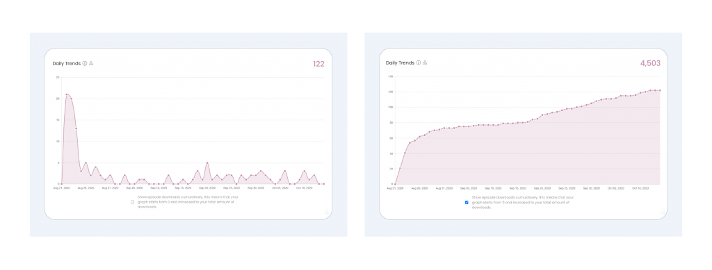 2 screenshots showing episode publish date analytics and cumulative download view.