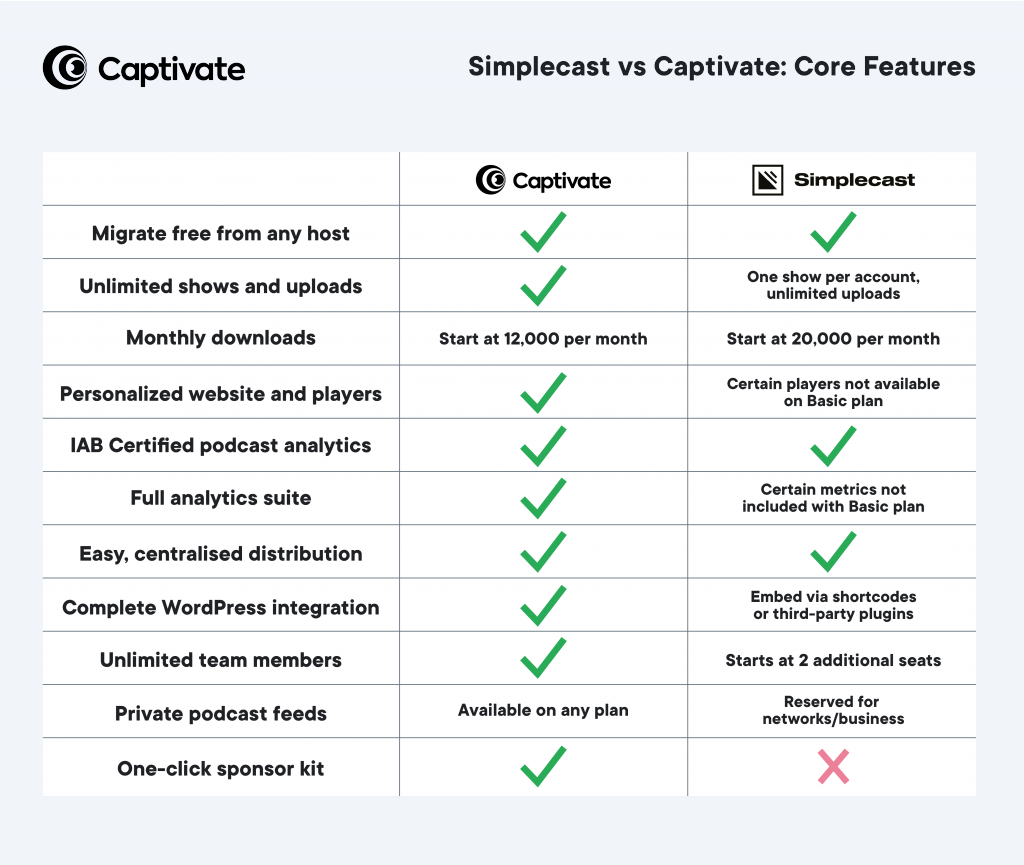 A table showing how Simplecast's core platform features compare with Captivate