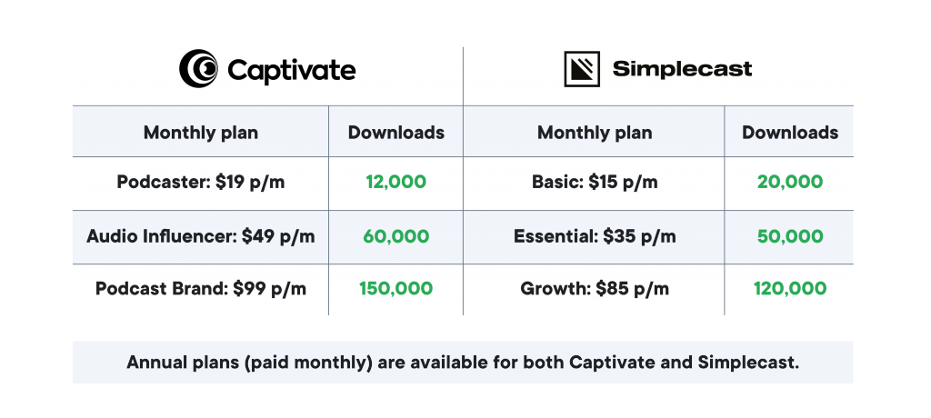 Simplecast vs Captivate: plans and pricing. Captivate's plans start at $19 per month, or $17 per month when pre-paid annually.
