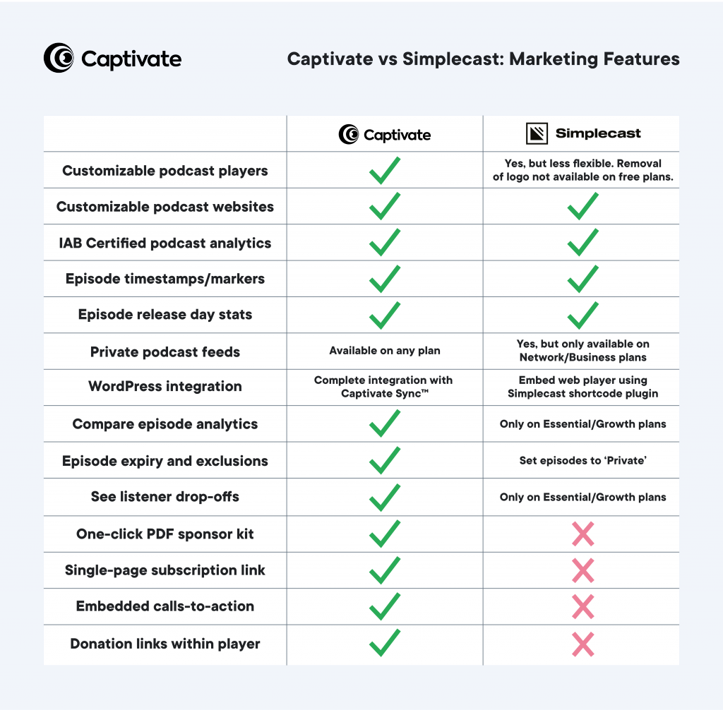 Table showing How Simplecast's marketing and analytics features compare with Captivate