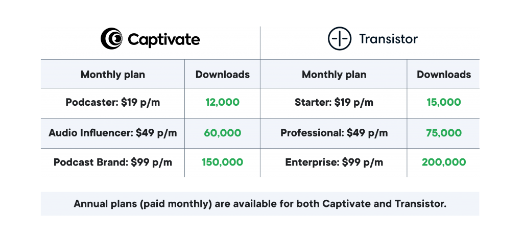 A table showing Transistor vs Captivate: pricing and plans
