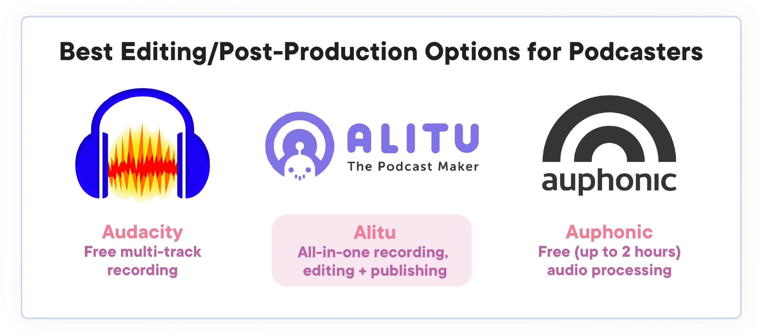 How to start a podcast: best editing/processing software for podcasters. to the left, Audacity, in the centre, Alitu, to the right, Auphonic
