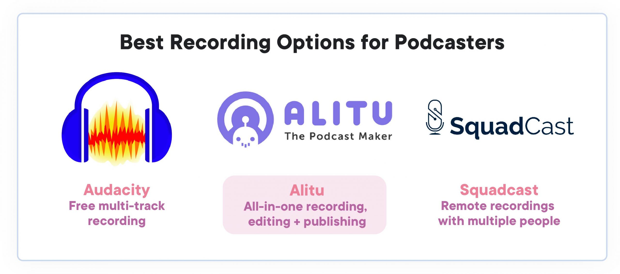 best recording software for podcasters. To the left, Audacity, in the centre, Alitu, to the right, Squadcast.