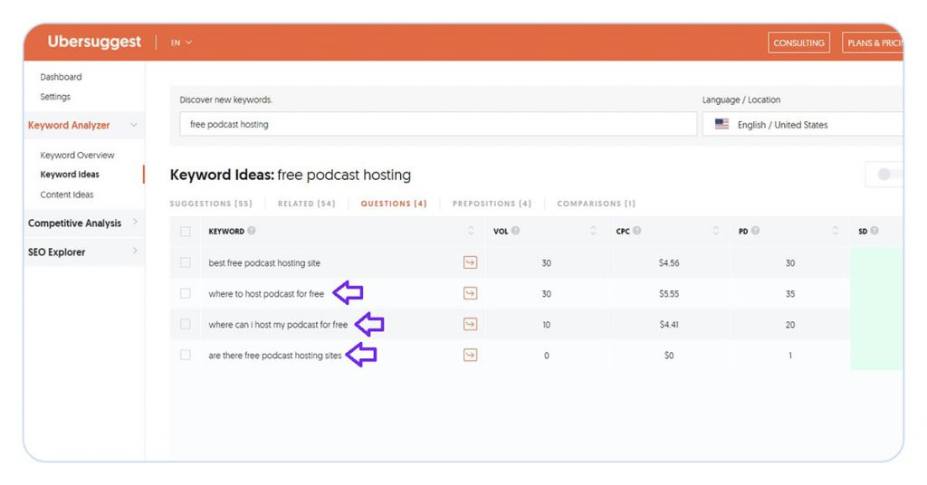 screenshot of ubersuggest keyword research tool for term 'free podcast hosting', showing questions relating to the term. 3 keyphrases highlighted: where to host podcast for free, where can i hostmy podcast for free, are there free podcast hosting sites.