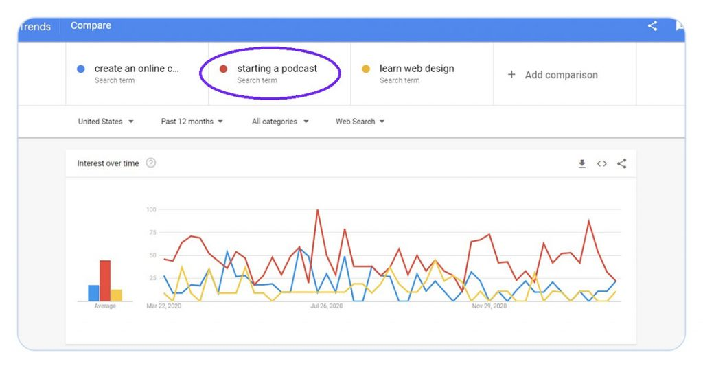 screenshot of google trends search results, comparing 3 topics: create an online course, starting a podcst and learn web design.