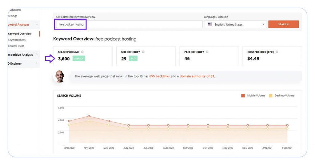 screenshot of ubersuggest keyword research tool showing results for 'free podcast hosting', which has a highlighted search volume of 3600